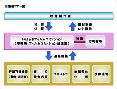 業務フロー図